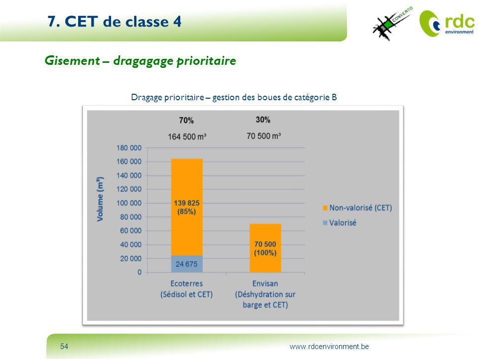 www.rdcenvironment.be54 7. CET de classe 4 Gisement – dragagage prioritaire Dragage prioritaire – gestion des boues de catégorie B