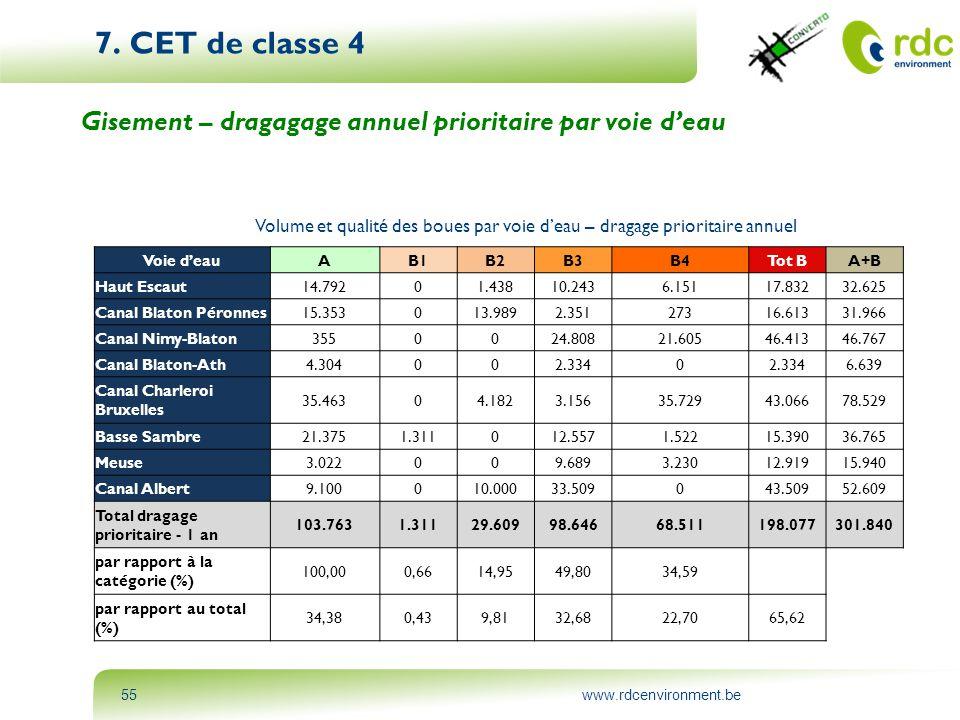 www.rdcenvironment.be55 7. CET de classe 4 Gisement – dragagage annuel prioritaire par voie d'eau Voie d'eauAB1B2B3B4Tot BA+B Haut Escaut14.79201.4381
