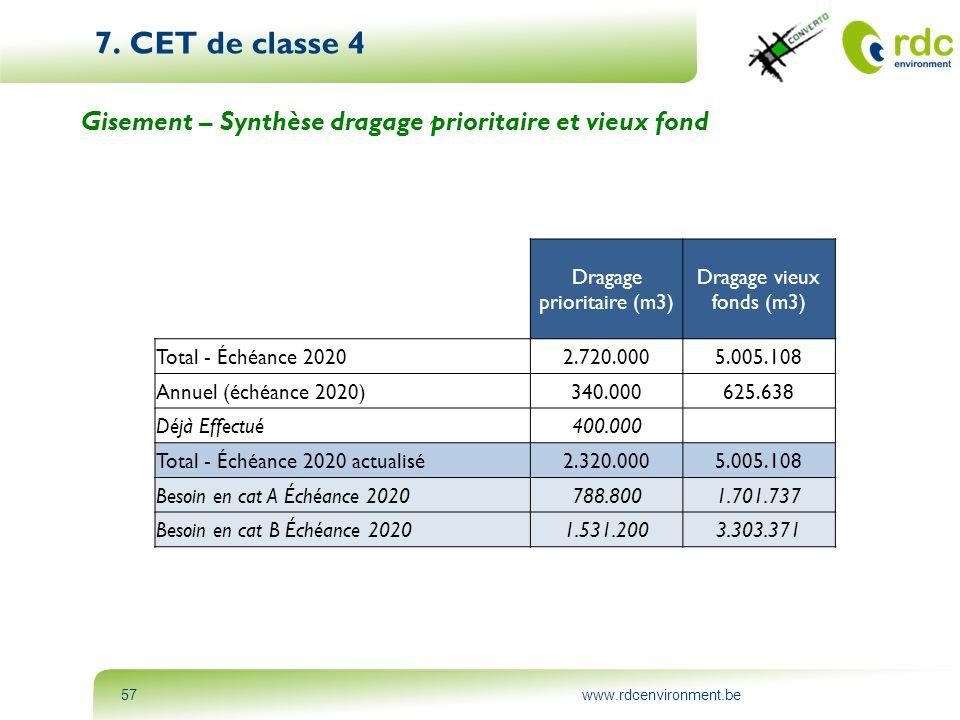 www.rdcenvironment.be57 7. CET de classe 4 Gisement – Synthèse dragage prioritaire et vieux fond Dragage prioritaire (m3) Dragage vieux fonds (m3) Tot