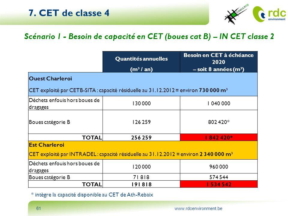 www.rdcenvironment.be61 7. CET de classe 4 Scénario 1 - Besoin de capacité en CET (boues cat B) – IN CET classe 2 Quantités annuelles Besoin en CET à