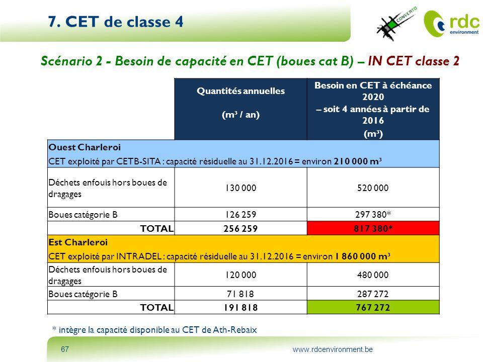 www.rdcenvironment.be67 7. CET de classe 4 Scénario 2 - Besoin de capacité en CET (boues cat B) – IN CET classe 2 * intègre la capacité disponible au