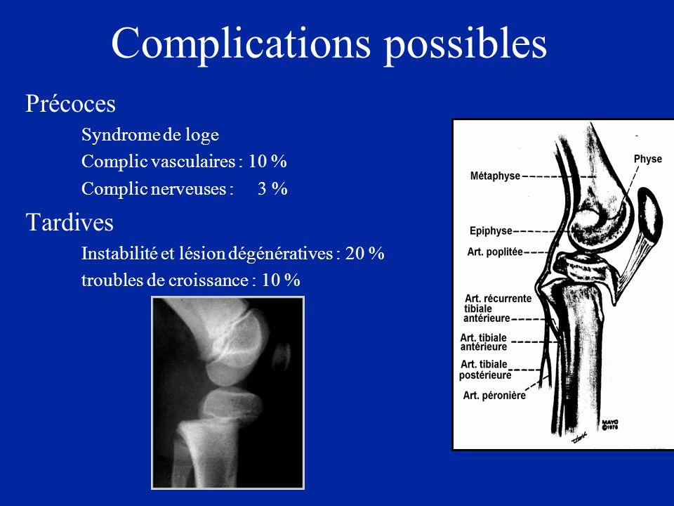 Complications possibles Précoces Syndrome de loge Complic vasculaires : 10 % Complic nerveuses : 3 % Tardives Instabilité et lésion dégénératives : 20