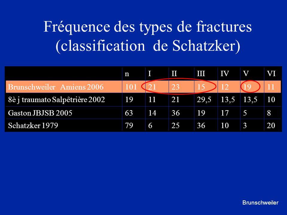 Fréquence des types de fractures (classification de Schatzker) nIIIIIIIVVVI Brunschweiler Amiens 2006101212315121911 8è j traumato Salpêtrière 2002191