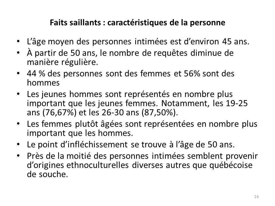 Faits saillants : caractéristiques de la personne • L'âge moyen des personnes intimées est d'environ 45 ans.