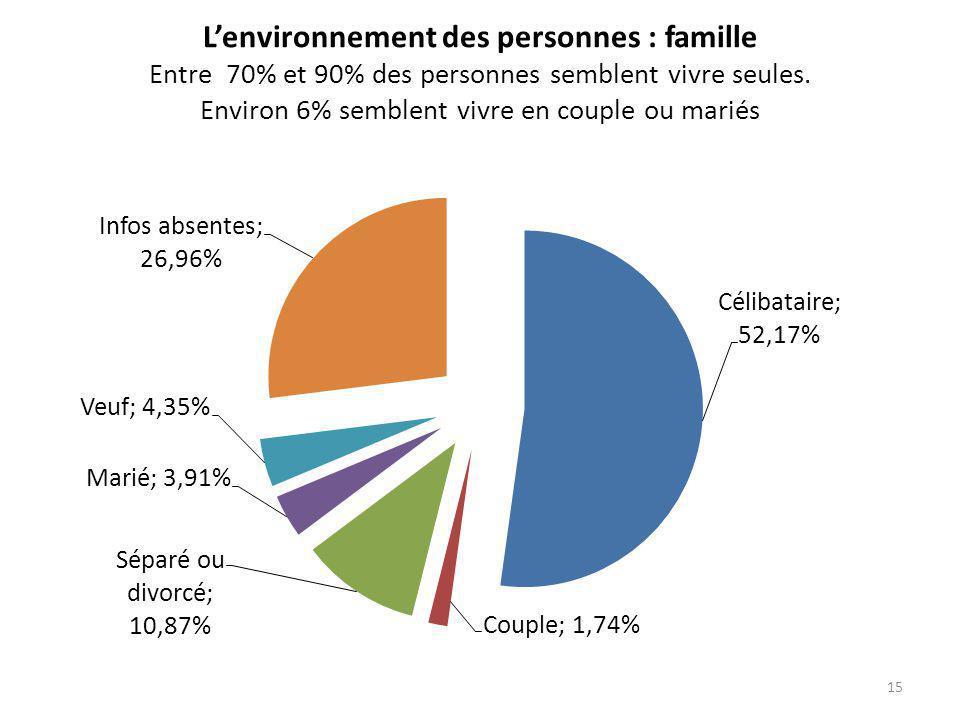 L'environnement des personnes : famille Entre 70% et 90% des personnes semblent vivre seules.