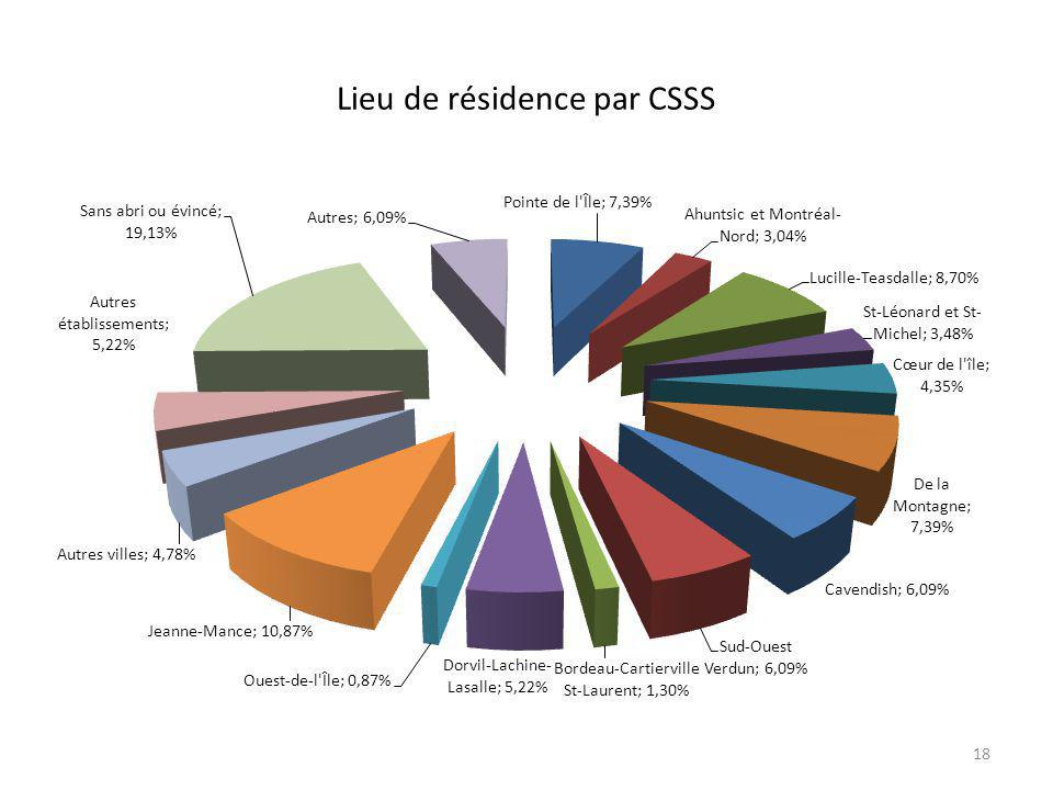 Lieu de résidence par CSSS 18