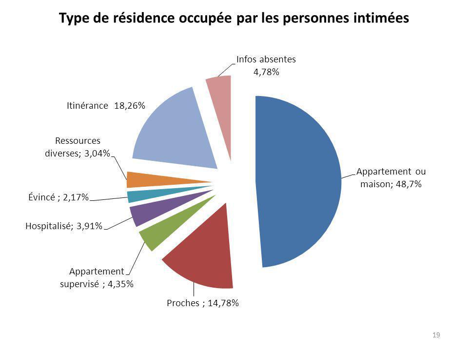 Type de résidence occupée par les personnes intimées 19