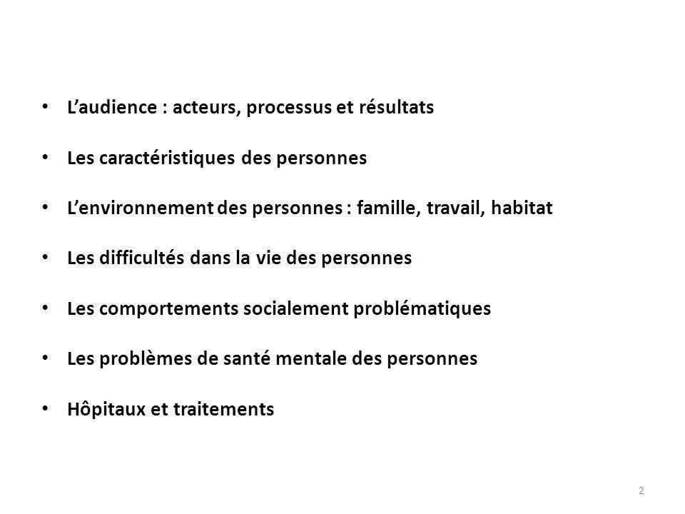 • L'audience : acteurs, processus et résultats • Les caractéristiques des personnes • L'environnement des personnes : famille, travail, habitat • Les difficultés dans la vie des personnes • Les comportements socialement problématiques • Les problèmes de santé mentale des personnes • Hôpitaux et traitements 2