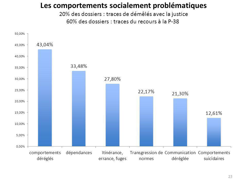 Les comportements socialement problématiques 20% des dossiers : traces de démêlés avec la justice 60% des dossiers : traces du recours à la P-38 23