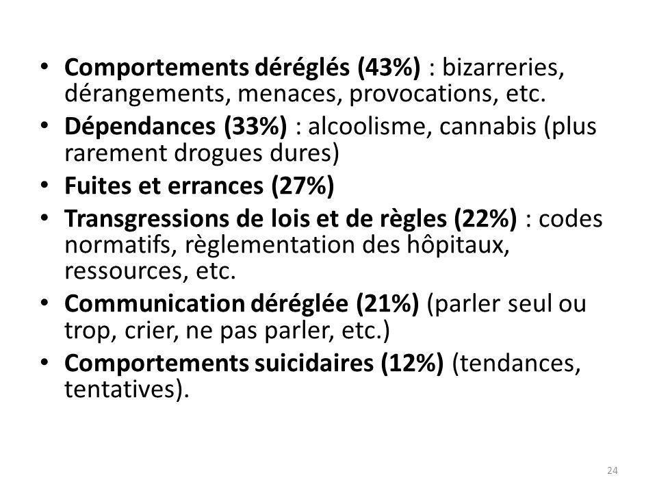• Comportements déréglés (43%) : bizarreries, dérangements, menaces, provocations, etc. • Dépendances (33%) : alcoolisme, cannabis (plus rarement drog