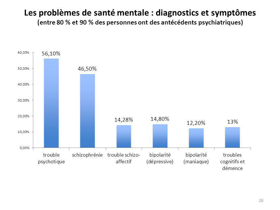 Les problèmes de santé mentale : diagnostics et symptômes (entre 80 % et 90 % des personnes ont des antécédents psychiatriques) 26