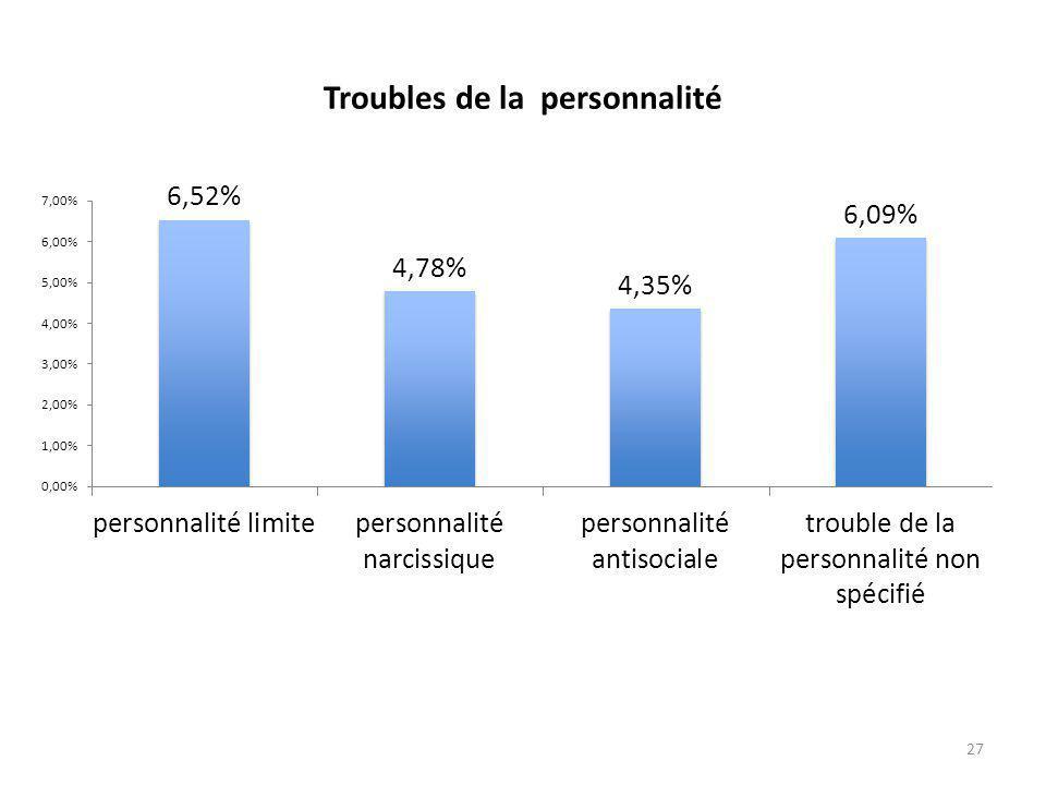 Troubles de la personnalité 27