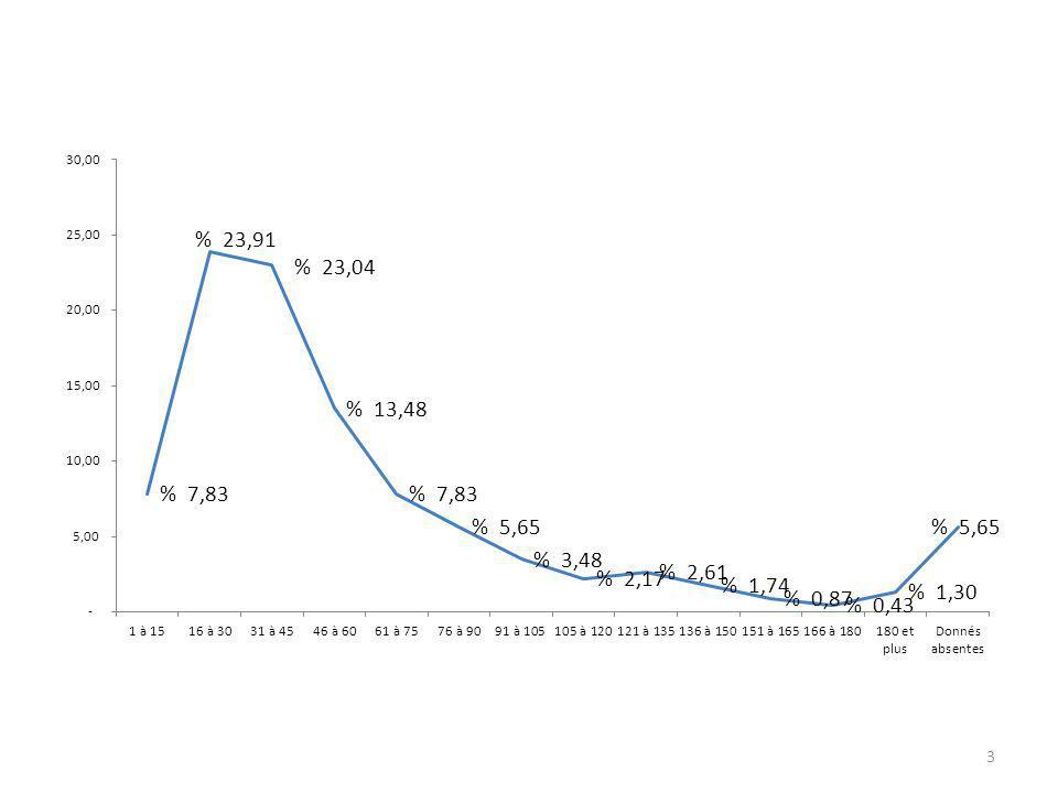 Durée des audiences (68 juges différents pour 230 audiences) durée moyenne 54 m 4