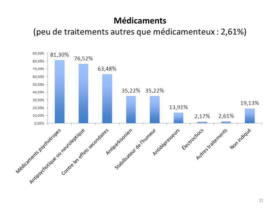 Médicaments (peu de traitements autres que médicamenteux : 2,61%) 31