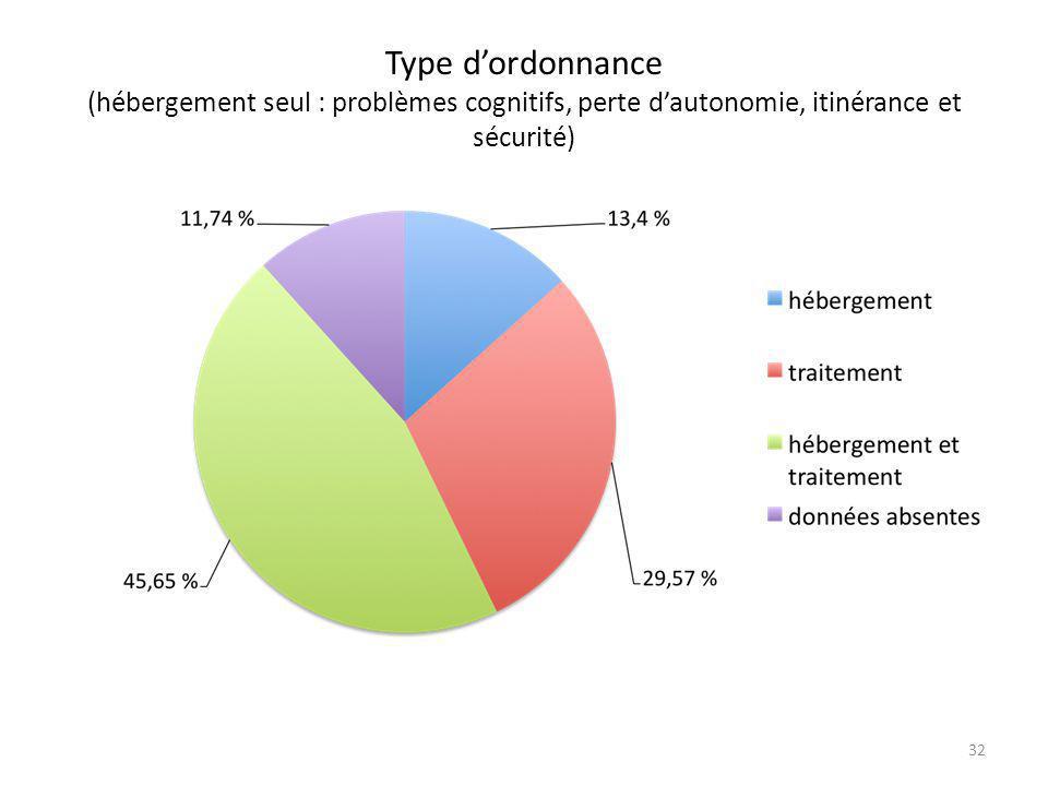 Type d'ordonnance (hébergement seul : problèmes cognitifs, perte d'autonomie, itinérance et sécurité) 32