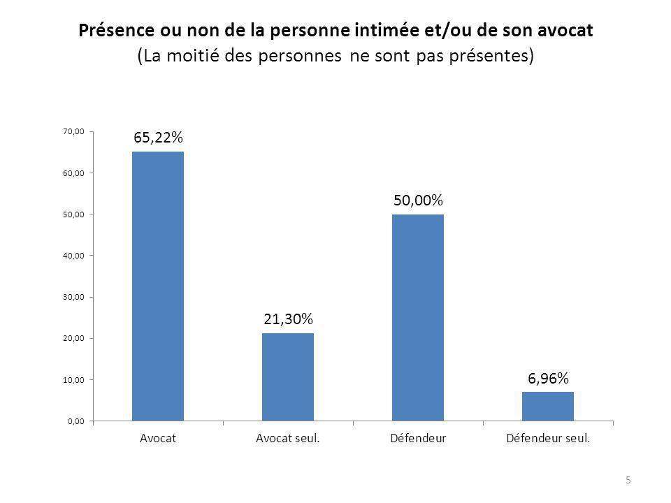 Présence ou non de la personne intimée et/ou de son avocat (La moitié des personnes ne sont pas présentes) 5