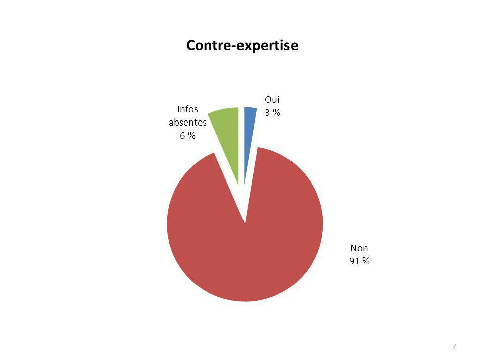 Contre-expertise 7