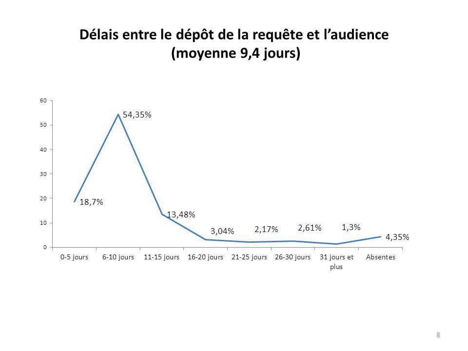 Délais entre le dépôt de la requête et l'audience (moyenne 9,4 jours) 8