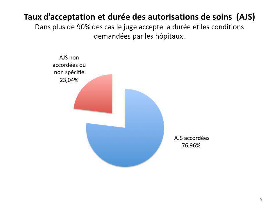 Taux d'acceptation et durée des autorisations de soins (AJS) Dans plus de 90% des cas le juge accepte la durée et les conditions demandées par les hôpitaux.