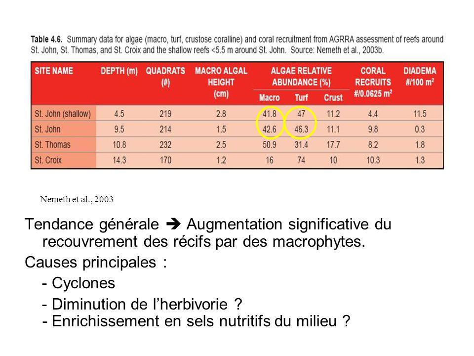 Tendance générale  Augmentation significative du recouvrement des récifs par des macrophytes.