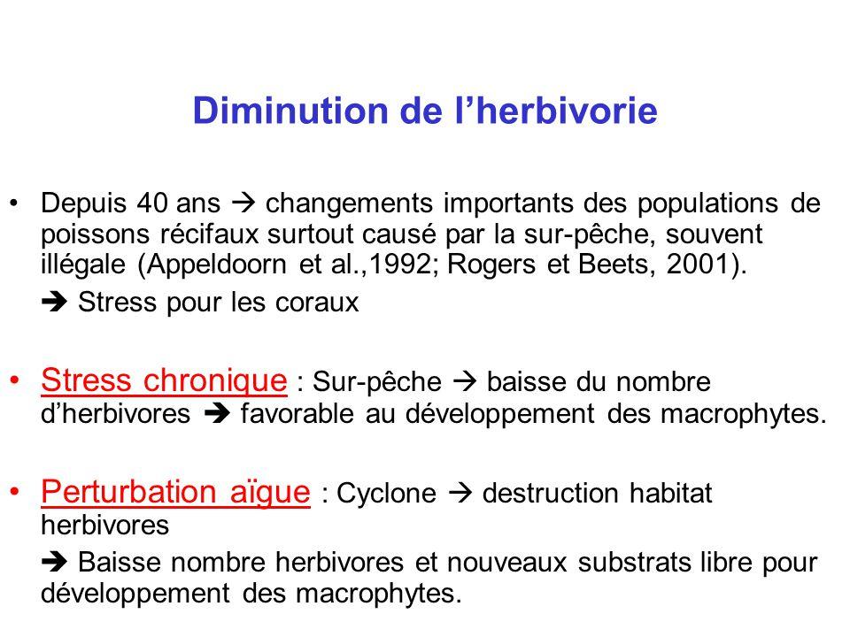 Diminution de l'herbivorie •Depuis 40 ans  changements importants des populations de poissons récifaux surtout causé par la sur-pêche, souvent illégale (Appeldoorn et al.,1992; Rogers et Beets, 2001).