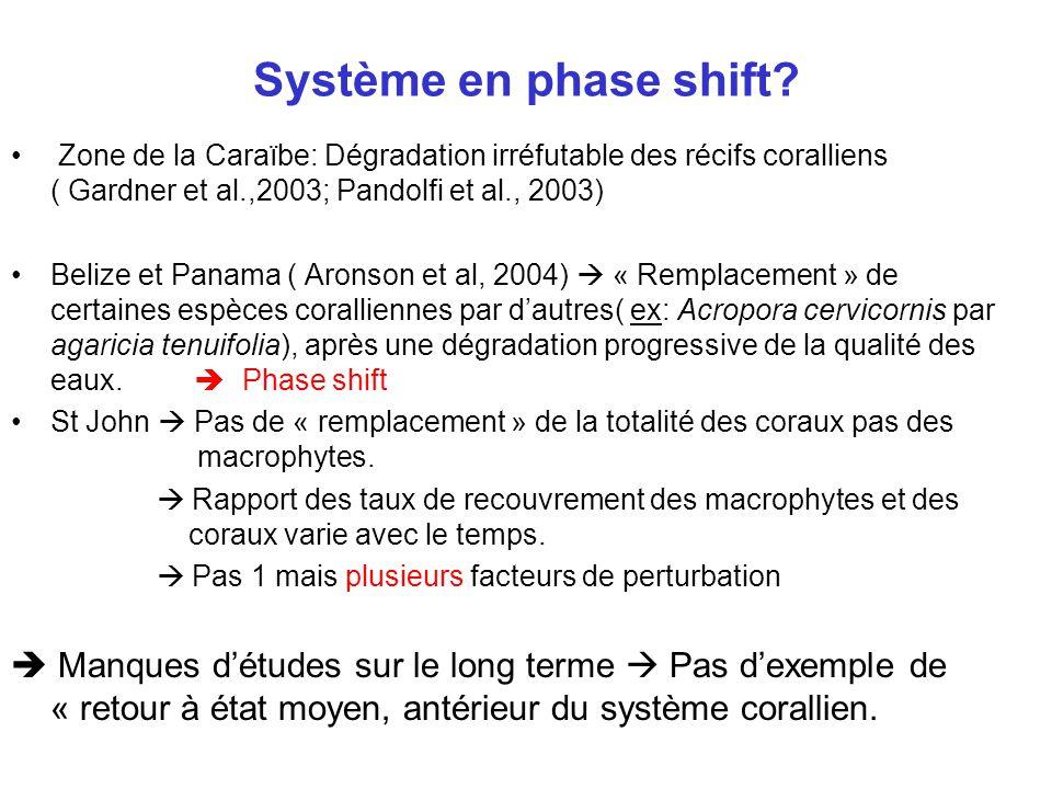 Système en phase shift.