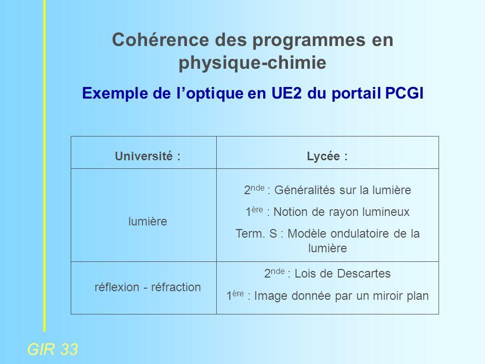 GIR 33 Cohérence des programmes en physique-chimie Exemple de l'optique en UE2 du portail PCGI Université : lumière réflexion - réfraction Lycée : 2 n