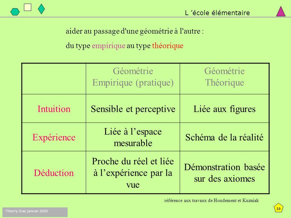 9 Thierry Dias janvier 2005 deux géométries : empirique et théorique de l'objet au concept L 'école élémentaire