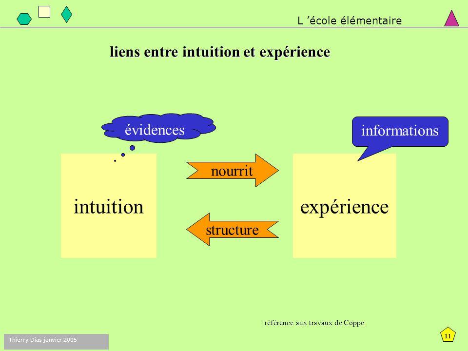 10 Thierry Dias janvier 2005 Géométrie Empirique (pratique) Géométrie Théorique IntuitionSensible et perceptiveLiée aux figures Expérience Liée à l'es