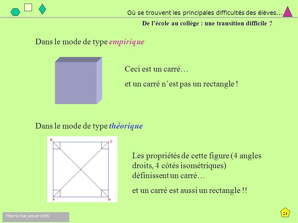 23 Thierry Dias janvier 2005 Dans le mode de type empirique, l'expérience est constitutive d'une géométrie « naturelle »  l'objet sensible (matériel)