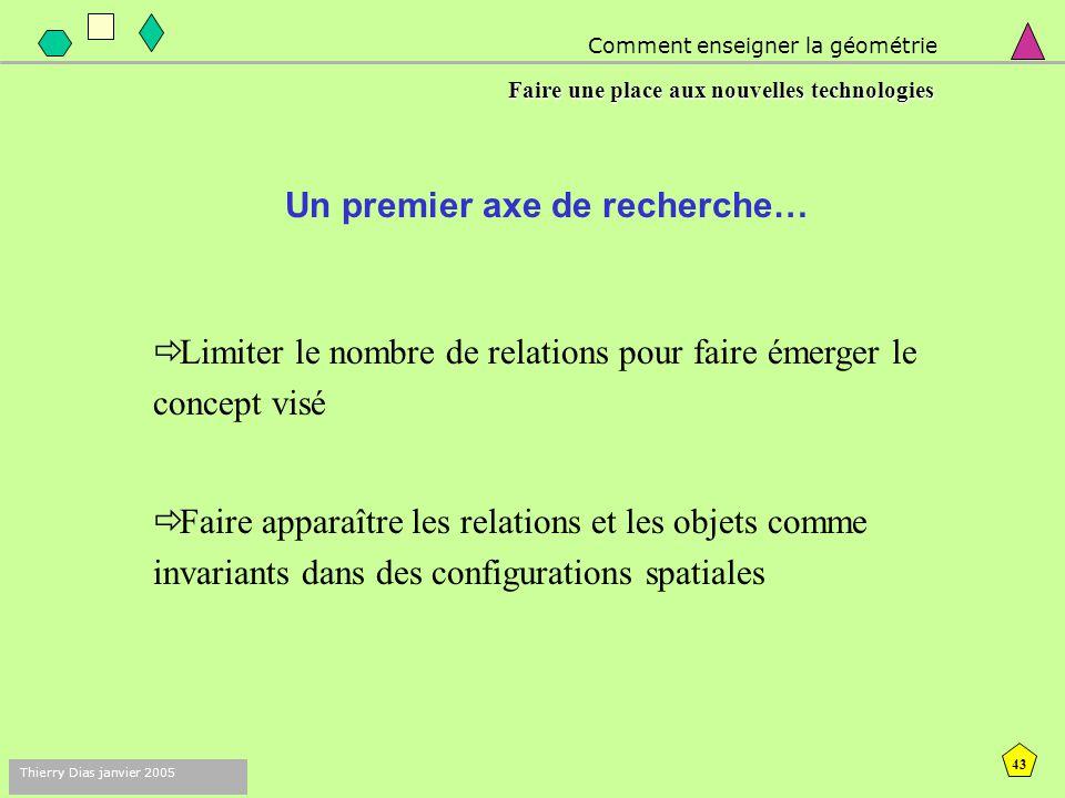 42 Thierry Dias janvier 2005 Comment enseigner la géométrie Faire une place aux nouvelles technologies Pourquoi l'environnement Cabri-géomètre ?  Per