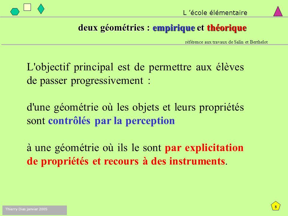 7 Thierry Dias janvier 2005 contenus des textes officiels L 'école élémentaire espacegéométrie repérage orientation relations et propriétés solides fi