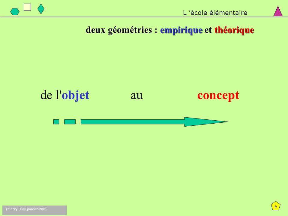 8 Thierry Dias janvier 2005 L objectif principal est de permettre aux élèves de passer progressivement : d une géométrie où les objets et leurs propriétés sont contrôlés par la perception à une géométrie où ils le sont par explicitation de propriétés et recours à des instruments.