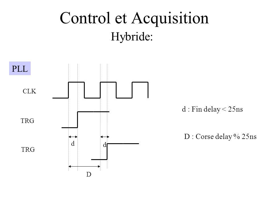 Control et Acquisition Hybride: PLL CLK TRG d D d : Fin delay < 25ns D : Corse delay % 25ns d