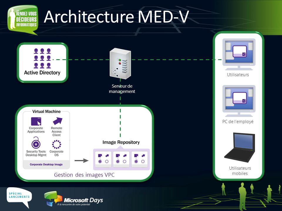 Gestion des images VPC PC de l'employé Utilisateurs mobiles Utilisateurs Serveur de management Architecture MED-V