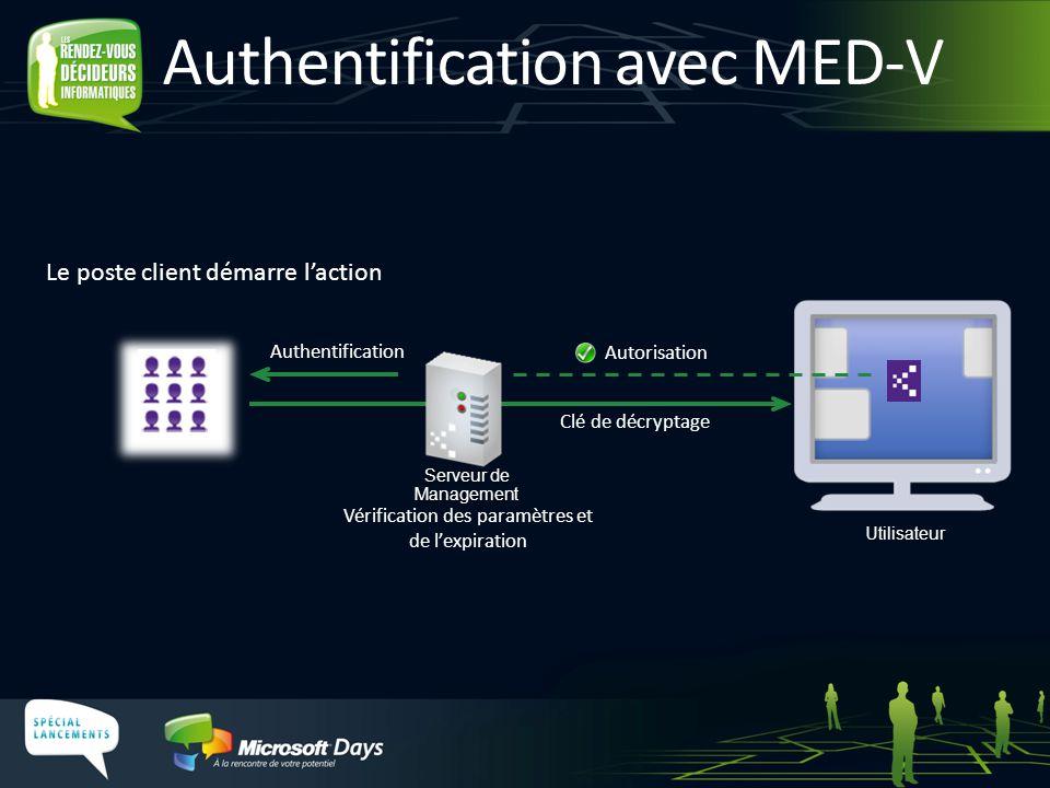 Authentification avec MED-V Vérification des paramètres et de l'expiration Clé de décryptage Authentification Le poste client démarre l'action Serveur