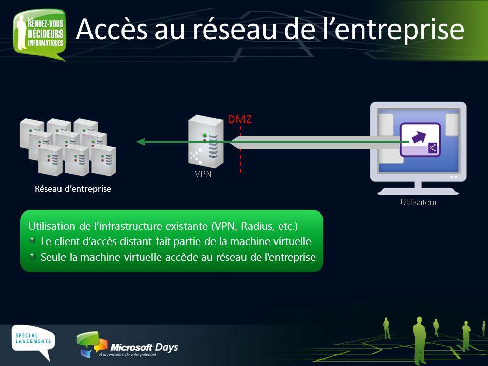 DMZ Accès au réseau de l'entreprise Réseau d'entreprise Utilisation de l'infrastructure existante (VPN, Radius, etc.) Le client d'accès distant fait p