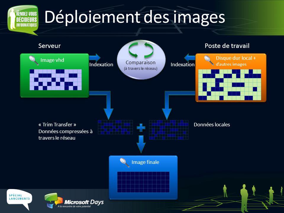 Déploiement des images Image vhd Disque dur local + d'autres images Image finale ServeurPoste de travail Indexation Comparaison (à travers le réseau)