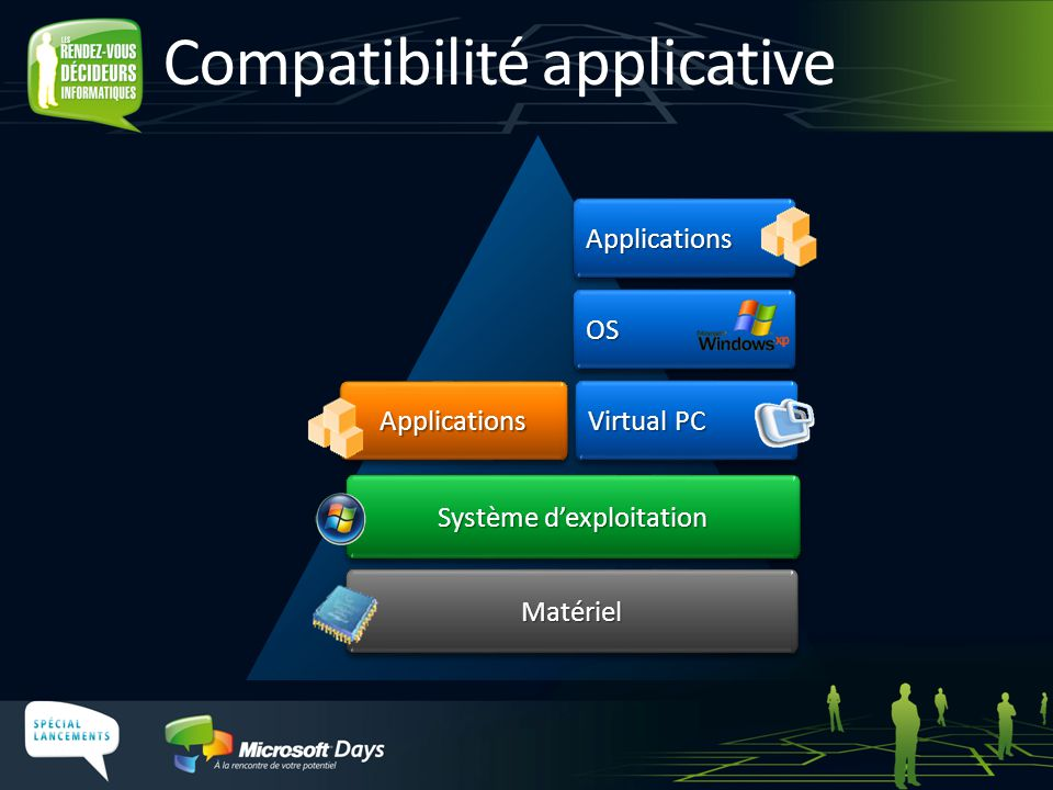 ApplicationsApplications OSOS ApplicationsApplications Compatibilité applicative MatérielMatériel Virtual PC Système d'exploitation