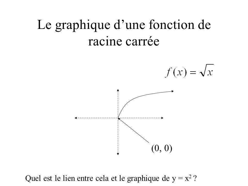 Le graphique d'une fonction de racine carrée (0, 0) Quel est le lien entre cela et le graphique de y = x 2 ?