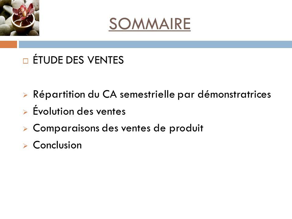 SOMMAIRE  ÉTUDE DES VENTES  Répartition du CA semestrielle par démonstratrices  Évolution des ventes  Comparaisons des ventes de produit  Conclusion