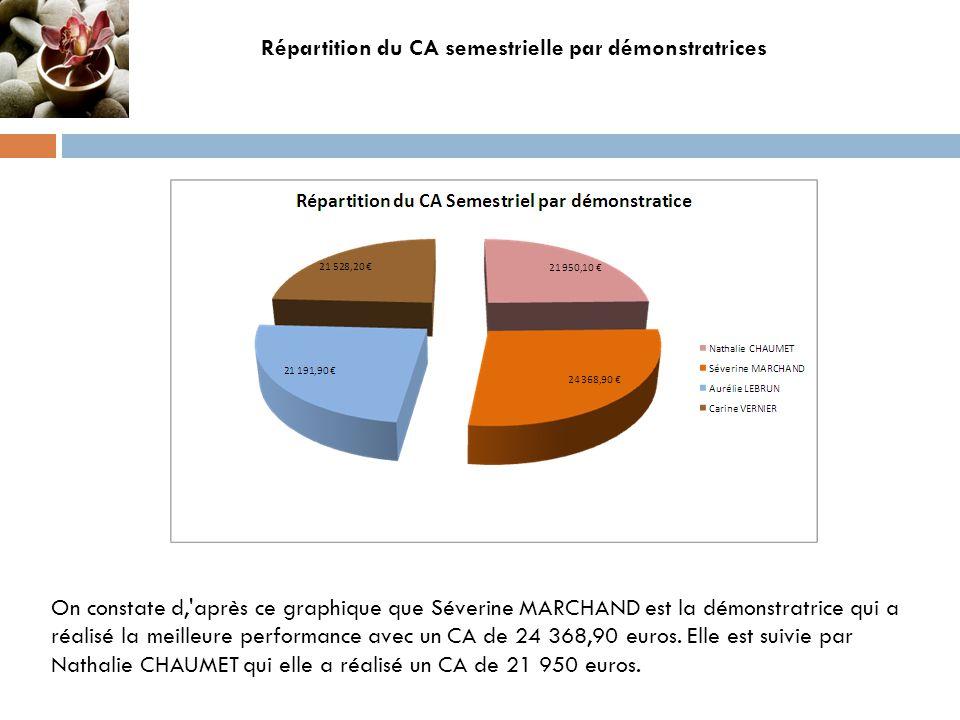 On constate d,'après ce graphique que Séverine MARCHAND est la démonstratrice qui a réalisé la meilleure performance avec un CA de 24 368,90 euros. El