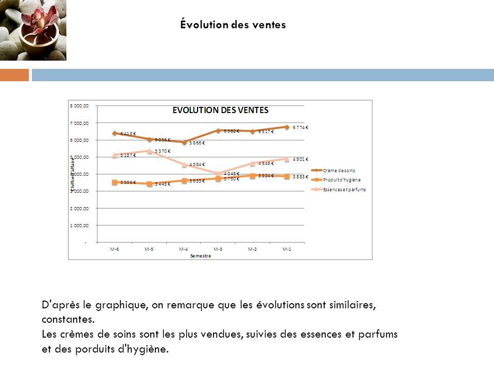 Évolution des ventes D'après le graphique, on remarque que les évolutions sont similaires, constantes. Les crèmes de soins sont les plus vendues, suiv