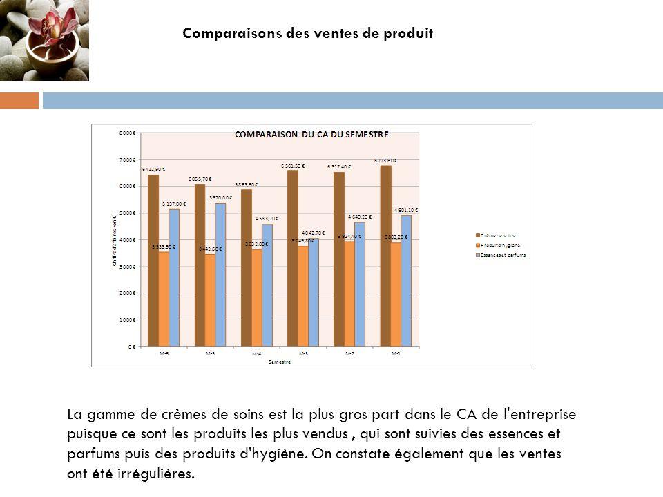 Comparaisons des ventes de produit La gamme de crèmes de soins est la plus gros part dans le CA de l'entreprise puisque ce sont les produits les plus