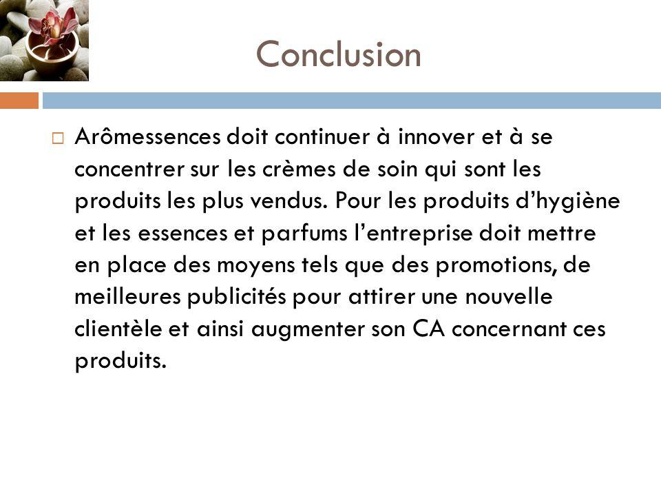 Conclusion  Arômessences doit continuer à innover et à se concentrer sur les crèmes de soin qui sont les produits les plus vendus.