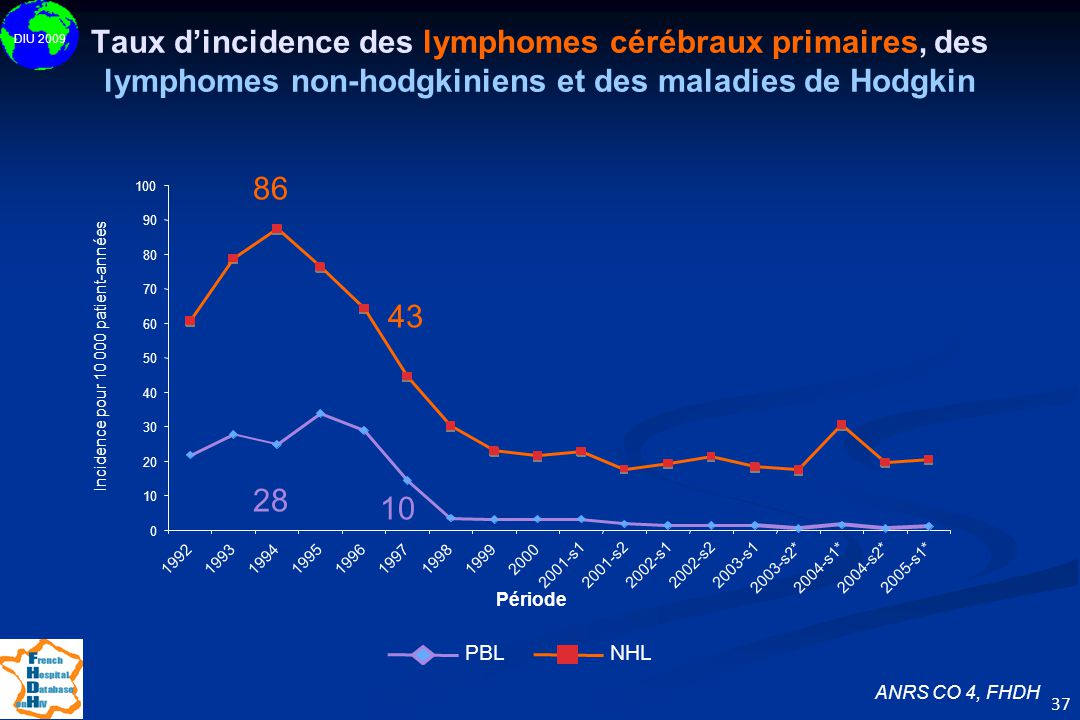 DIU 2009 37 Taux d'incidence des lymphomes cérébraux primaires, des lymphomes non-hodgkiniens et des maladies de Hodgkin ANRS CO 4, FHDH 86 43 28 10 0