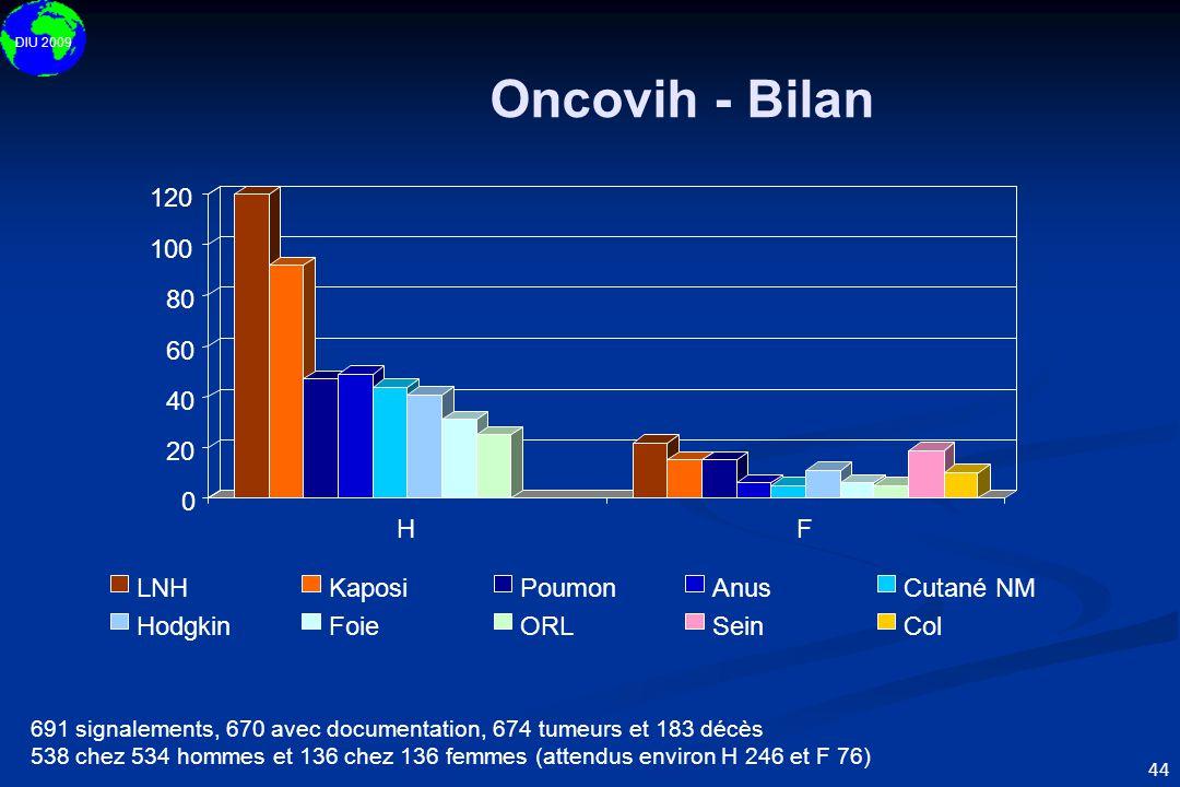 DIU 2009 44 Oncovih - Bilan 691 signalements, 670 avec documentation, 674 tumeurs et 183 décès 538 chez 534 hommes et 136 chez 136 femmes (attendus en