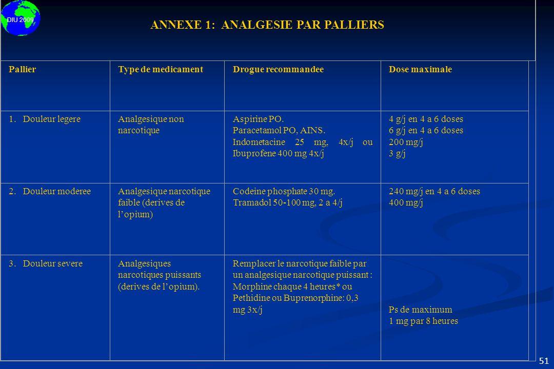 DIU 2009 51 ANNEXE 1: ANALGESIE PAR PALLIERS PallierType de medicamentDrogue recommandeeDose maximale 1. Douleur legereAnalgesique non narcotique Aspi