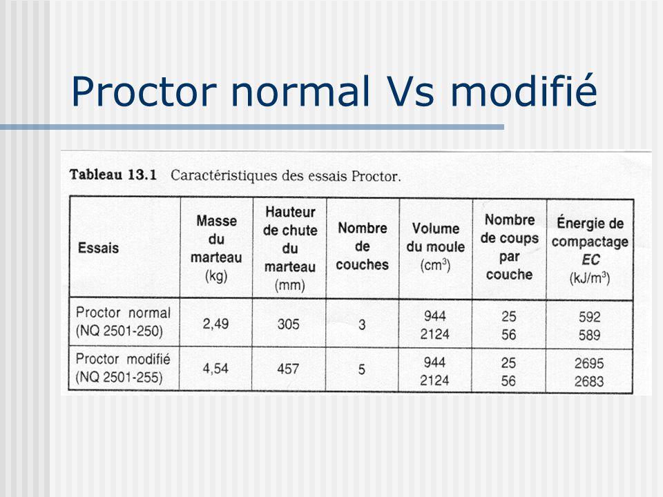 Proctor normal Vs modifié