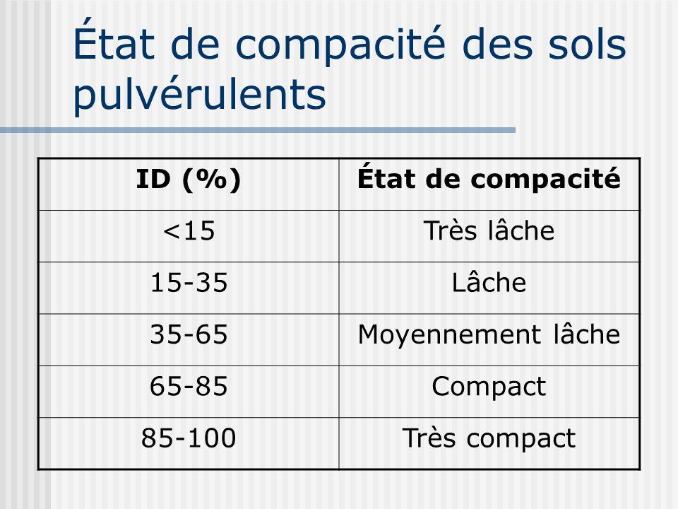 État de compacité des sols pulvérulents ID (%)État de compacité <15Très lâche 15-35Lâche 35-65Moyennement lâche 65-85Compact 85-100Très compact